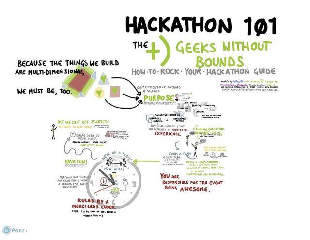 Hackathon101